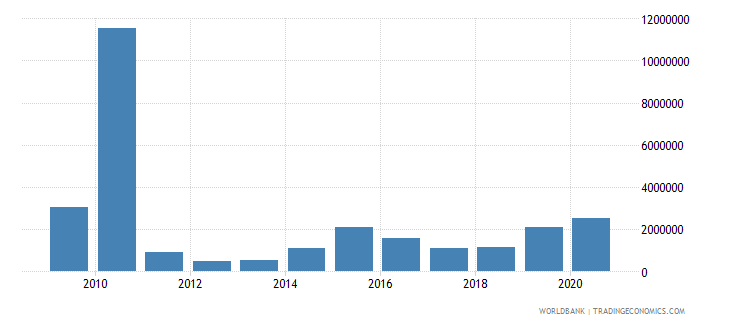 togo net bilateral aid flows from dac donors italy us dollar wb data