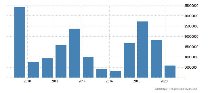 togo net bilateral aid flows from dac donors japan us dollar wb data