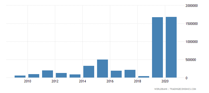 togo net bilateral aid flows from dac donors korea rep us dollar wb data