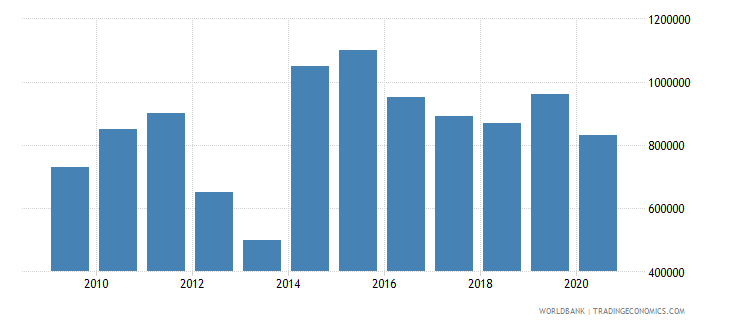 togo net bilateral aid flows from dac donors luxembourg us dollar wb data