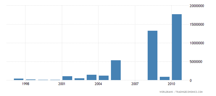 togo net bilateral aid flows from dac donors netherlands us dollar wb data