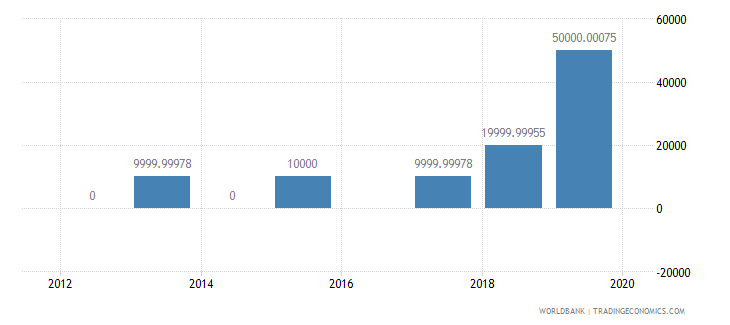 togo net bilateral aid flows from dac donors portugal us dollar wb data