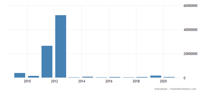togo net bilateral aid flows from dac donors spain us dollar wb data