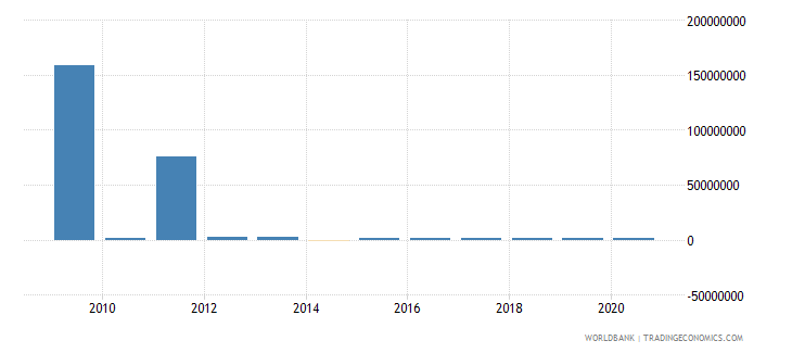 togo net bilateral aid flows from dac donors switzerland us dollar wb data