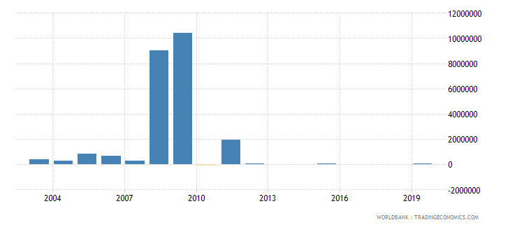 togo net bilateral aid flows from dac donors united kingdom us dollar wb data