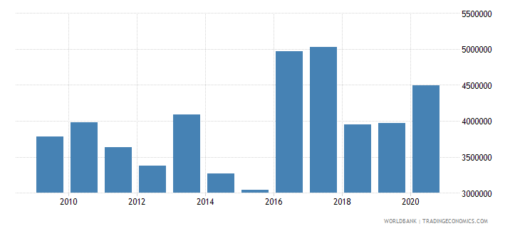 togo net bilateral aid flows from dac donors united states us dollar wb data