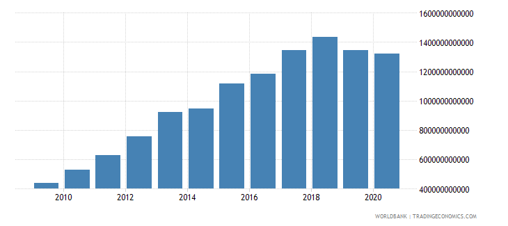 togo net domestic credit current lcu wb data
