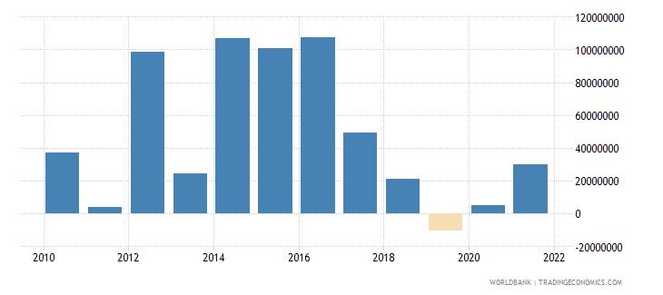 togo net financial flows bilateral nfl us dollar wb data