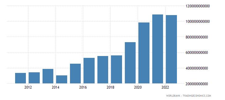 togo net foreign assets current lcu wb data