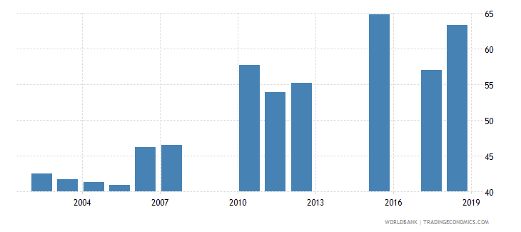 togo net intake rate in grade 1 female percent of official school age population wb data