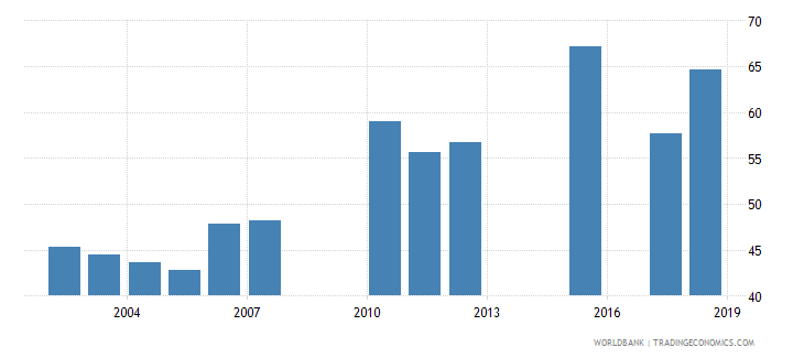 togo net intake rate in grade 1 percent of official school age population wb data