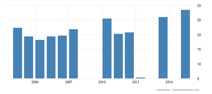 togo net intake rate to grade 1 of primary education by over age entrants 1 year male percent wb data