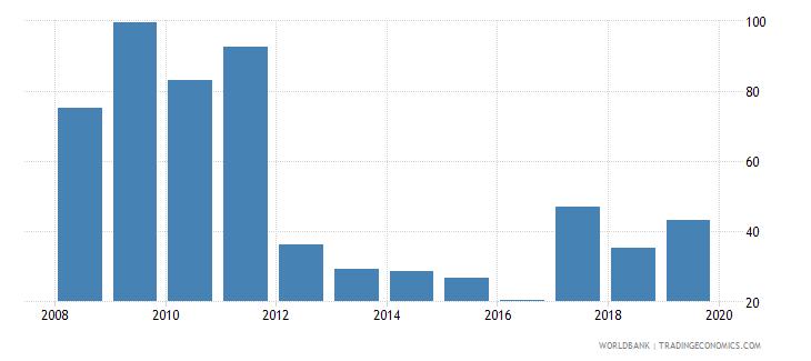 togo net oda received percent of central government expense wb data