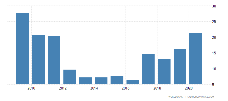 togo net oda received percent of imports of goods and services wb data