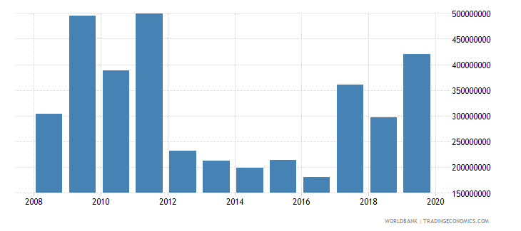 togo net official development assistance and official aid received constant 2007 us dollar wb data