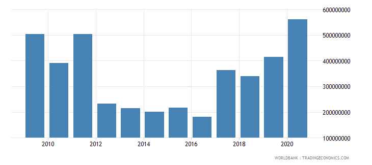 togo net official development assistance received constant 2007 us dollar wb data