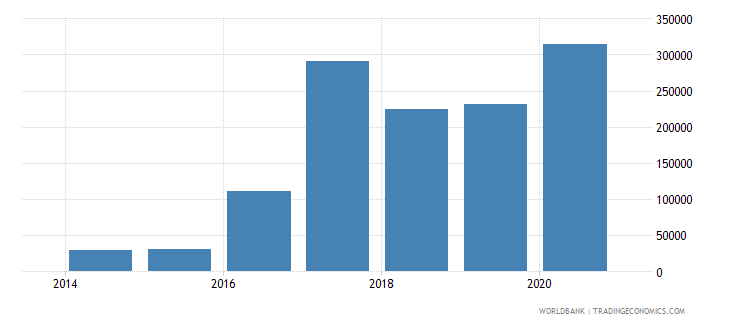 togo net official flows from un agencies iaea current us$ wb data