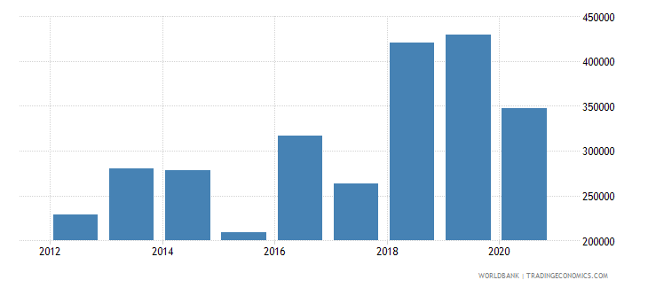 togo net official flows from un agencies ilo current us$ wb data