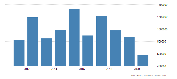 togo net official flows from un agencies who current us$ wb data