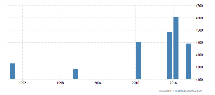 togo number of deaths ages 5 14 years wb data