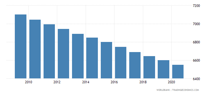 togo number of neonatal deaths wb data