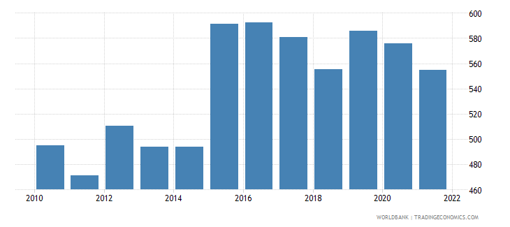 togo official exchange rate lcu per us dollar period average wb data