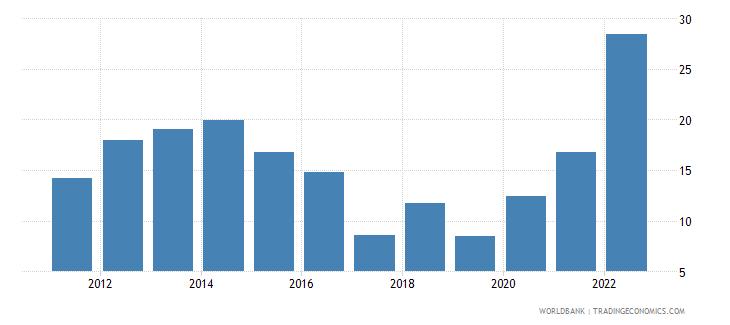 togo ores and metals exports percent of merchandise exports wb data
