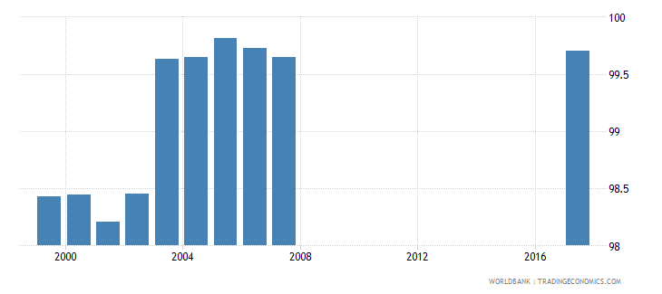 togo percentage of female students in lower secondary education enrolled in general programmes female percent wb data