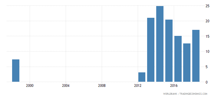 togo percentage of female students in tertiary education enrolled in isced 5 wb data