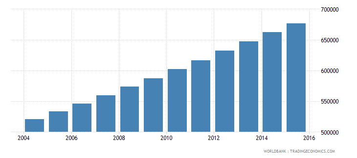 togo population ages 10 16 male wb data