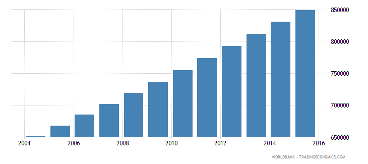 togo population ages 10 18 male wb data