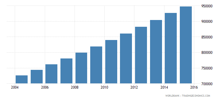 togo population ages 12 16 total wb data