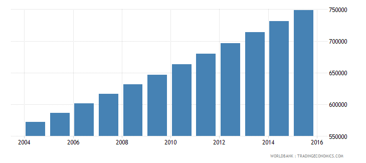 togo population ages 13 16 total wb data