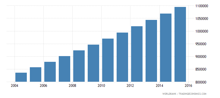 togo population ages 13 18 total wb data