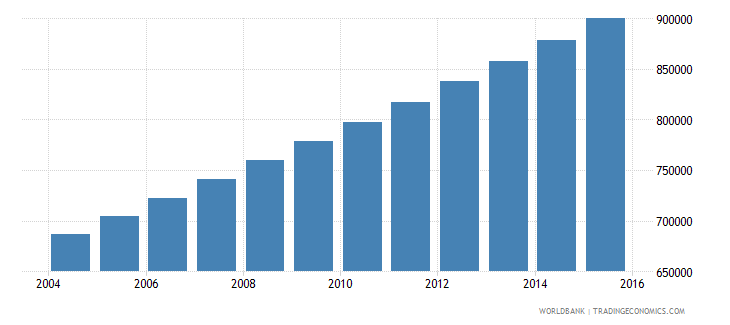 togo population ages 14 18 total wb data