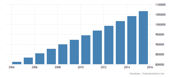 togo population ages 14 19 total wb data