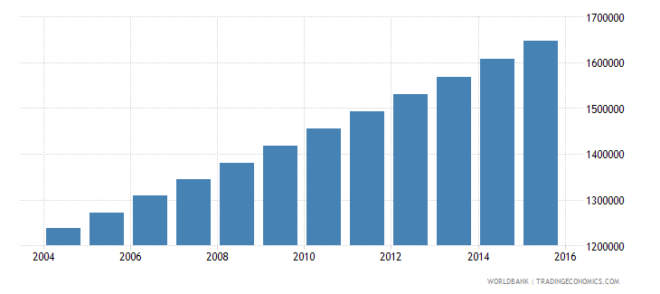 togo population ages 15 24 total wb data