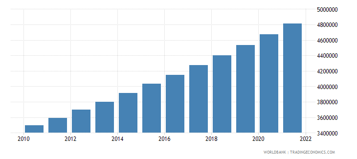 togo population ages 15 64 total wb data