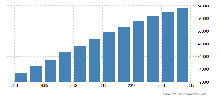 togo population ages 5 9 male wb data