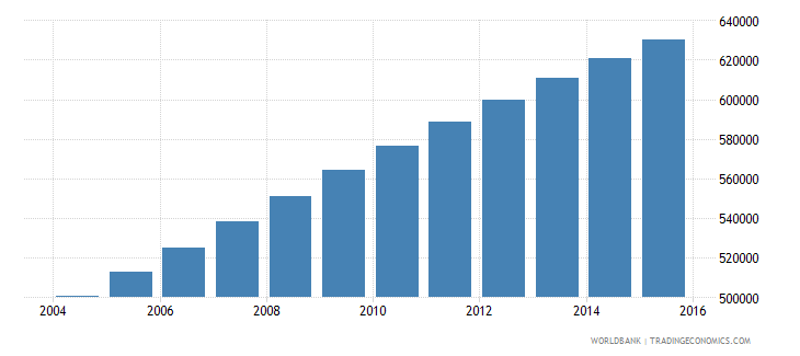 togo population ages 6 11 male wb data