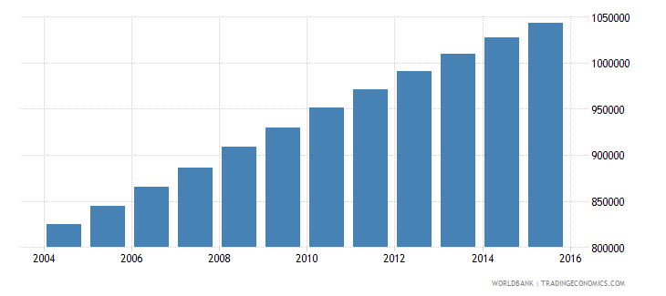 togo population ages 7 11 total wb data