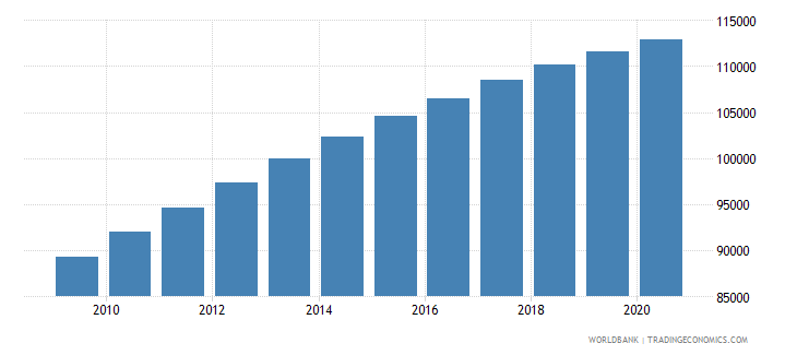 togo population of the official entrance age to primary education male number wb data