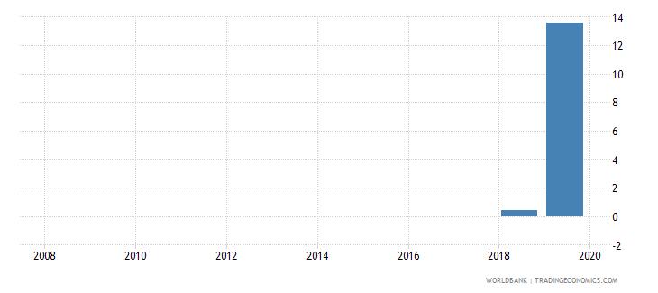 togo private credit bureau coverage percent of adults wb data