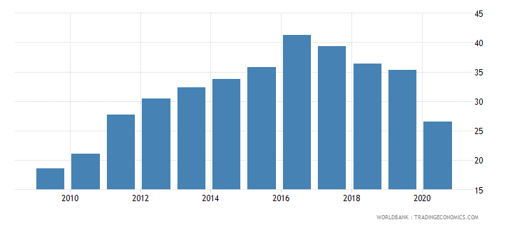 togo private credit by deposit money banks to gdp percent wb data