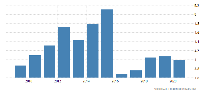 togo public spending on education total percent of gdp wb data