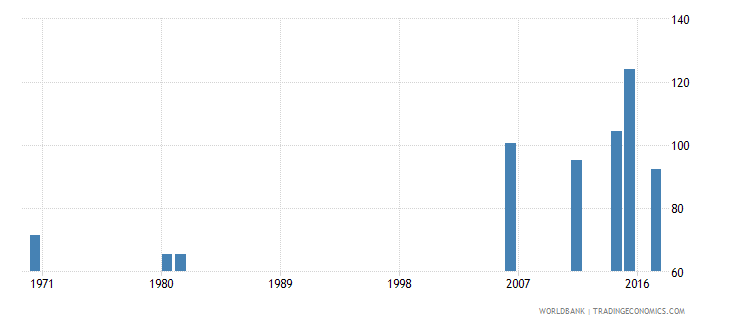 togo ratio of female to male labor force participation rate percent national estimate wb data