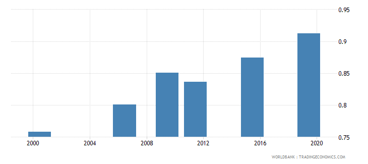 togo ratio of young literate females to males percent ages 15 24 wb data