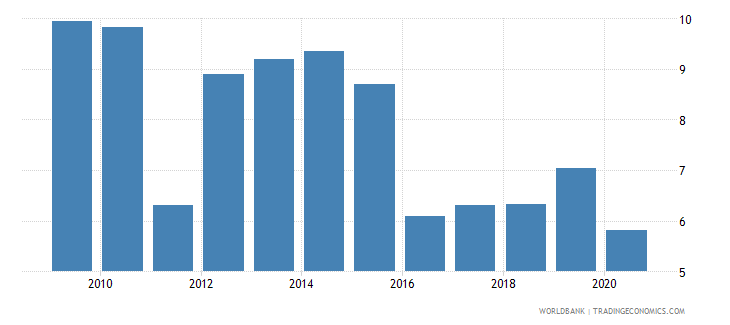 togo remittance inflows to gdp percent wb data
