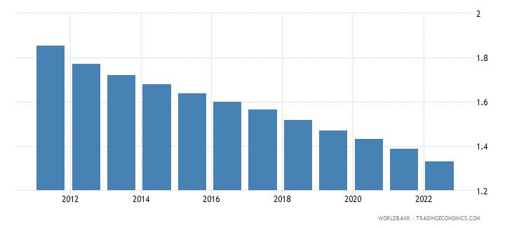 togo rural population growth annual percent wb data