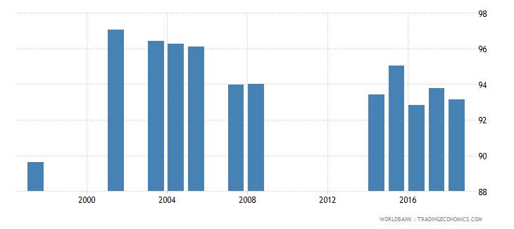 togo school enrollment primary male percent net wb data